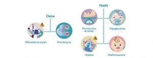 Consorci Sanitari Maresme- Embarassades i diabetis