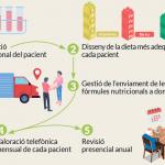 Més de 1.000 maresmencs han format part del Programa de Nutrició Enteral a Domicili de l'Hospital de Mataró